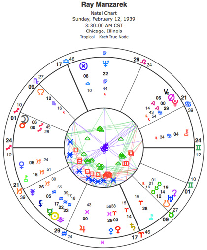 Chart of the Doors' Ray Manzarek, rated A by Astrodatabank.