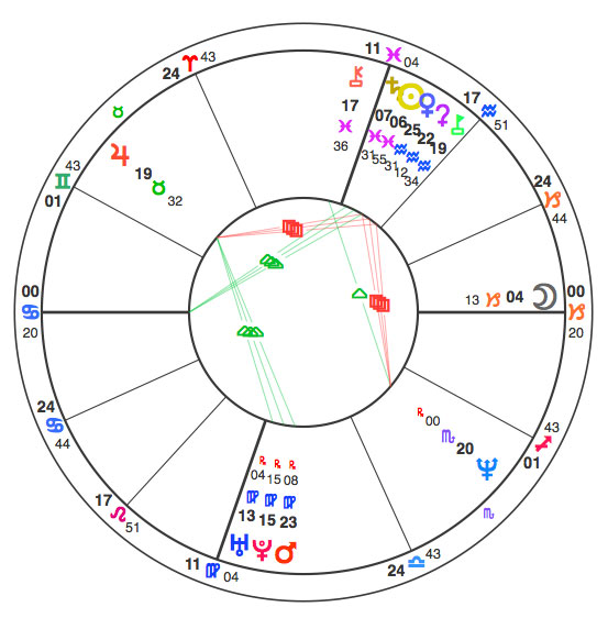 This is a more complete version of the listener's chart, adding other points such as the Sun and the Moon.
