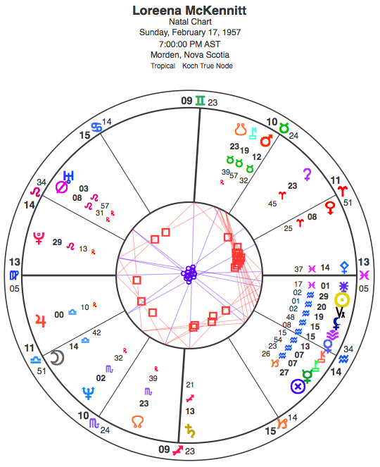 Natal chart for Loreena McKennitt, data with A rating by Lois Rodden.