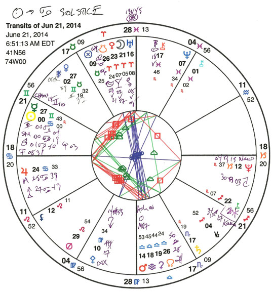 Cancer solstice with minor planets.