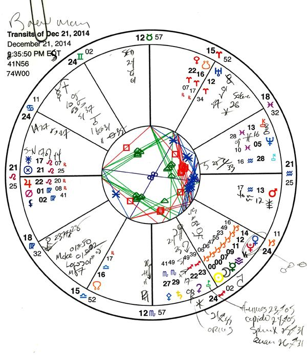 Chart #1.