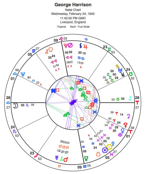 Natal chart for George Harrison.