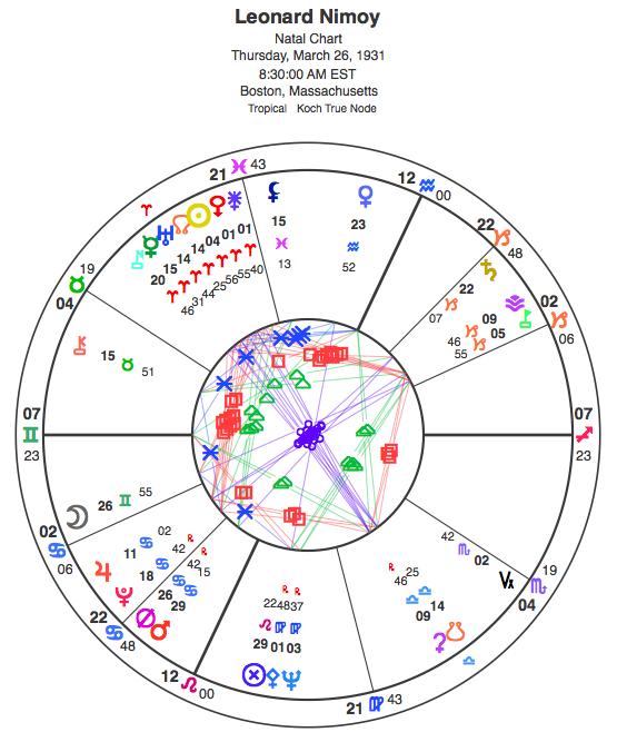 Natal chart for Leonard Nimoy.