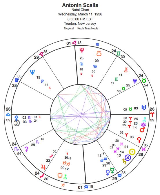 Scalia's natal chart.
