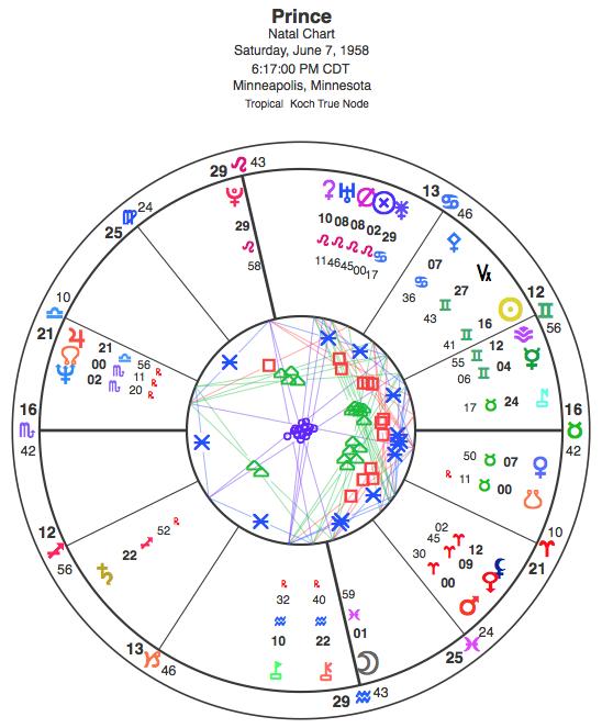 Natal chart for Prince.