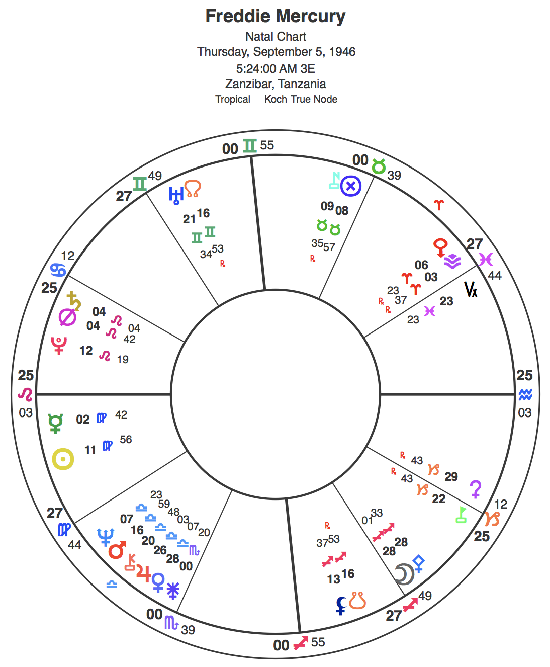 Leo rising chart for Freddie. Click image for larger version.