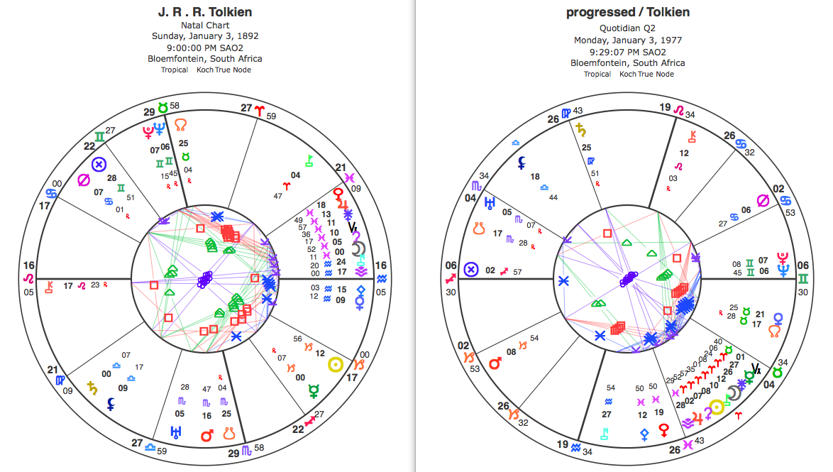 J. R. R. Tolkien's natal and progressed charts. Click to enlarge.